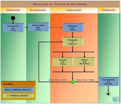 tipos de teste de software caixa branca