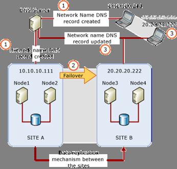 Ff878716.Multi-Subnet_Architecture(en-us,SQL.110).gif