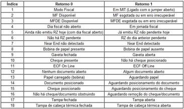 Tabela de Status do ECF