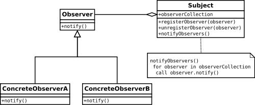 Representação de classes do padrão Observer