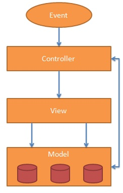 Arquitetura da aplicação AngularJS