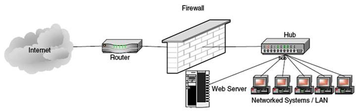 firewall servidor web: