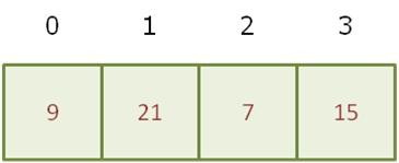 Ilustração de vetor de números inteiros com índices no topo