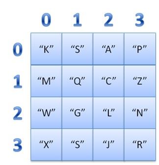 Ilustração de matriz de letras com índices em destaque