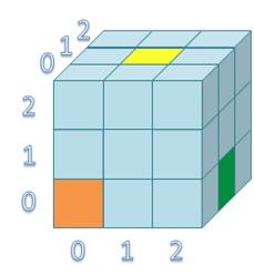Ilustração de array tridimensional com índices em destaque