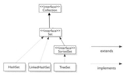 Hierarquia da interface Set
