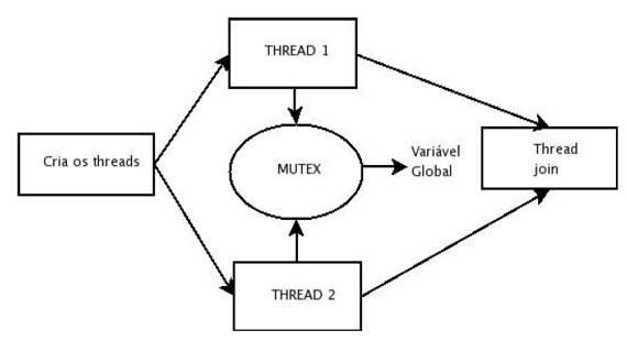 Programao multithread em ambiente unix como criar e sincronizar 2 figura 1 diagrama lgico do programa syncmutex fandeluxe Gallery