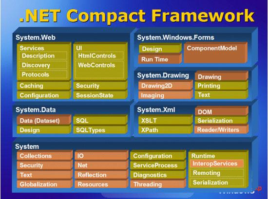 Componentes do .NET Compact Framework - em marron